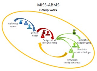 Réservez votre date : l'école d'été MISS-ABMS 2017 - Multi-platform International Summer School on Agent-Based Modelling & Simulation for Renewable Resources Management